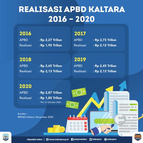Info grafis Humas Provinsi Kaltara