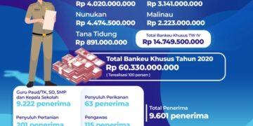 Info grafis Humas Pemerintah Kaltara.